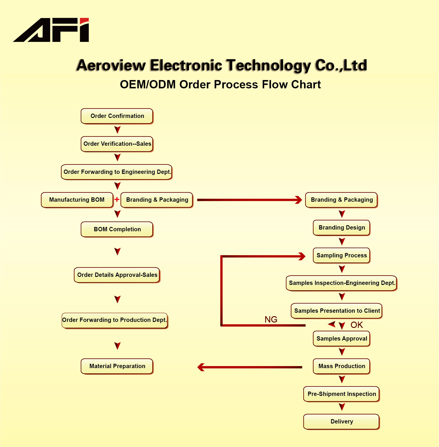 Oem Odm Order Process Flow Chart Zhongshan Aeroview Electronic Diagram It Afi