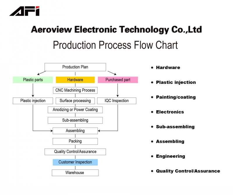 Process Flow Chart Zhongshan Aeroview Electronic Technology Coltd